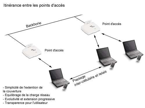 Associations, architectures cellulaires et itinérance Pa01