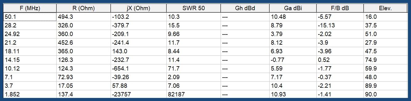 Antenne boucle horizontale 84m : Comparaison théorique MMANA 5m/12m 012-84-5m-resume