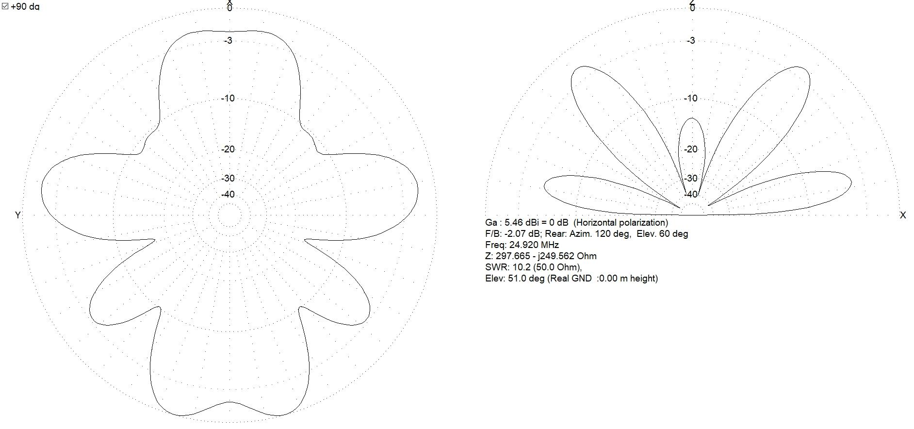 Antenne boucle horizontale 84m : Comparaison théorique MMANA 5m/12m 020-84-12m-diag-24
