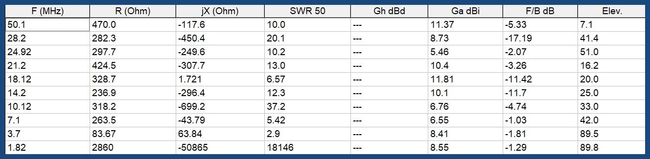 Antenne boucle horizontale 84m : Comparaison théorique MMANA 5m/12m 023-84-12m-resume