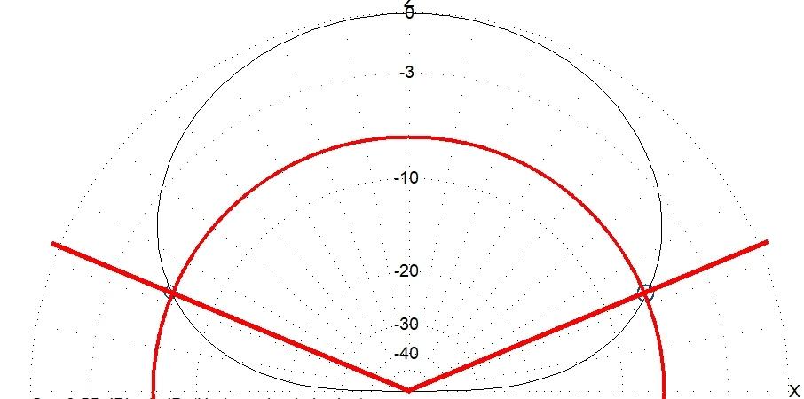 Antenne boucle ou verticale : Résultats MMANA A5z2gf