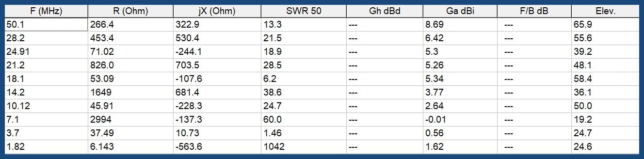 Antenne boucle ou verticale : Résultats MMANA Vert20m